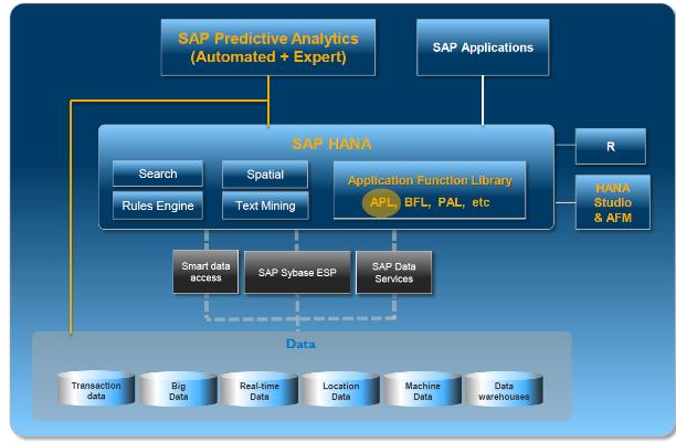 SAP-APL