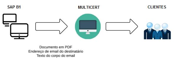 SAP B1_Ábaco