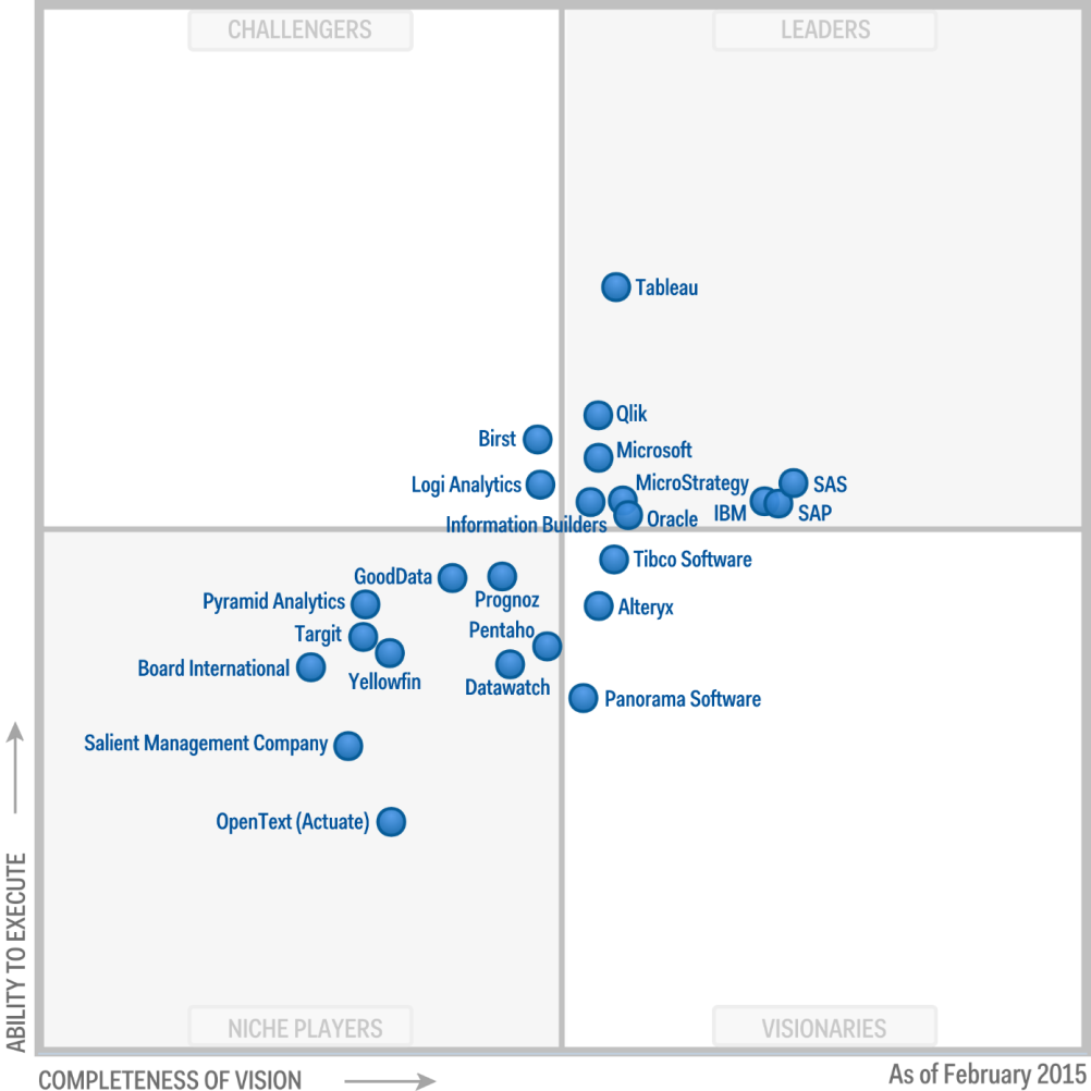 Magic Quadrant for Business Intelligence&Analytics Platforms