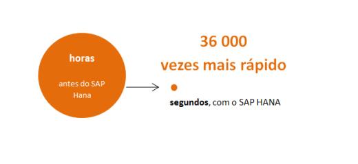 SAP_Hana_blog_abaco