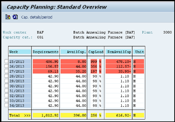 what are the benefits of using sap capacity requirements planning