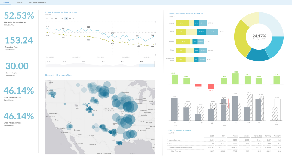 Cloud sap analytics